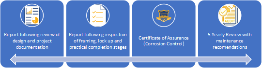 corrosion protection services