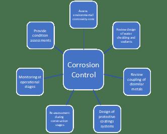 Corrosion control services, corrosion inspector